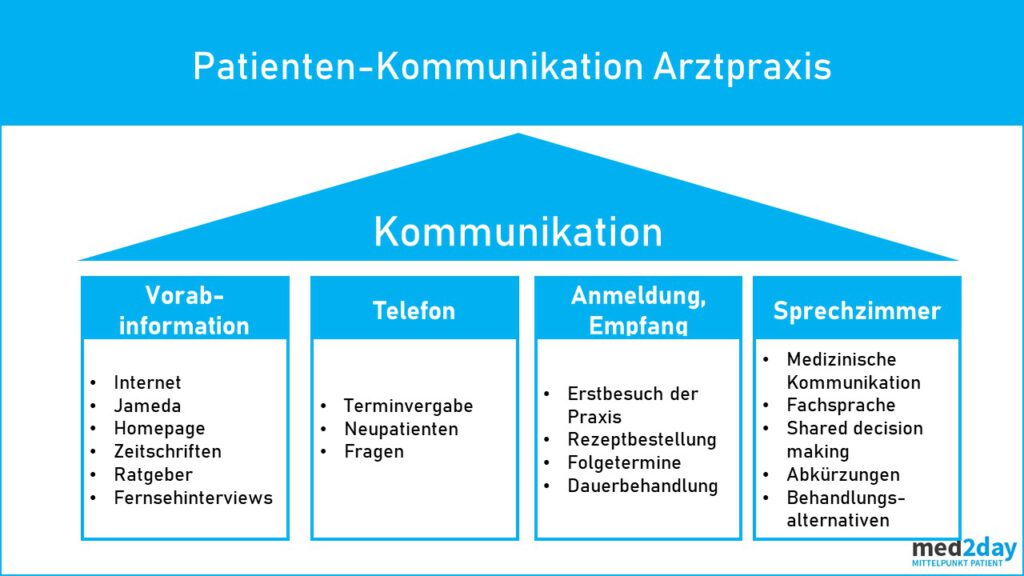 Patienten Kommunikation Ambulanz MVZ