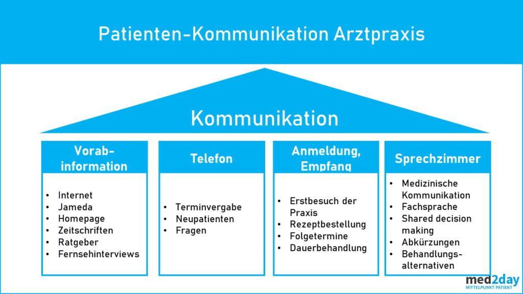 Patienten Kommunikation Ambulanz MVZ