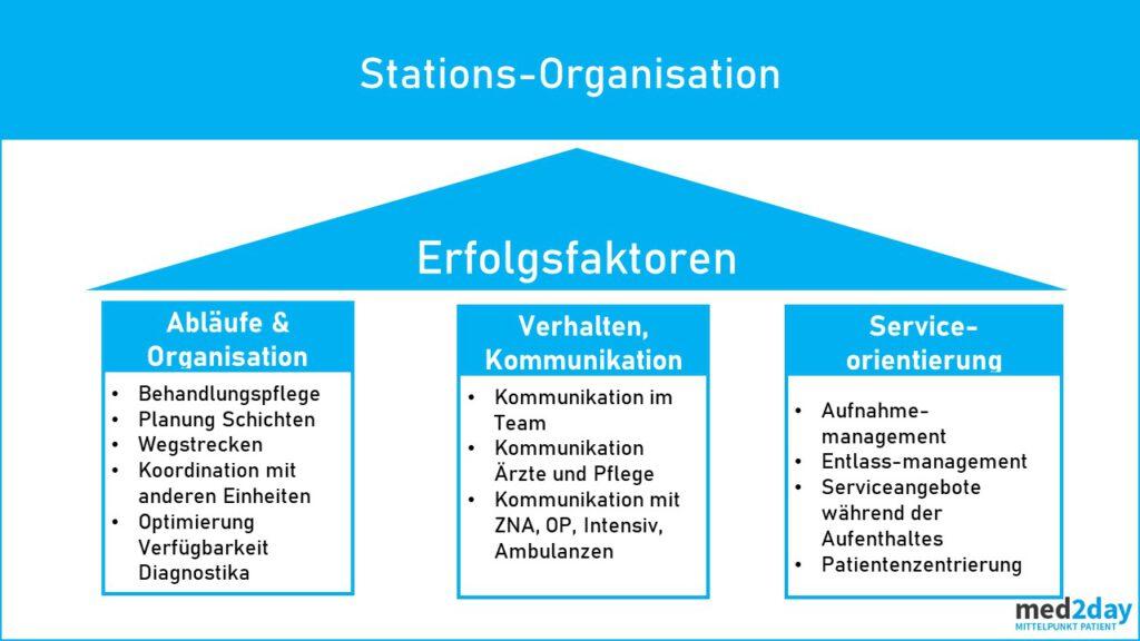 Optimierung Abläufe Station