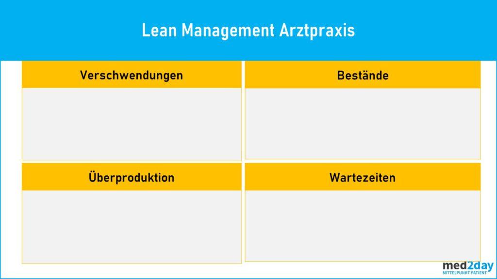 Lean Management Arztpraxis Checkliste