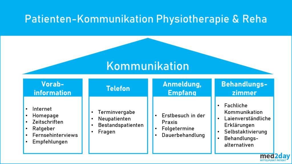 Umgang mit Patienten Rehazentrum
