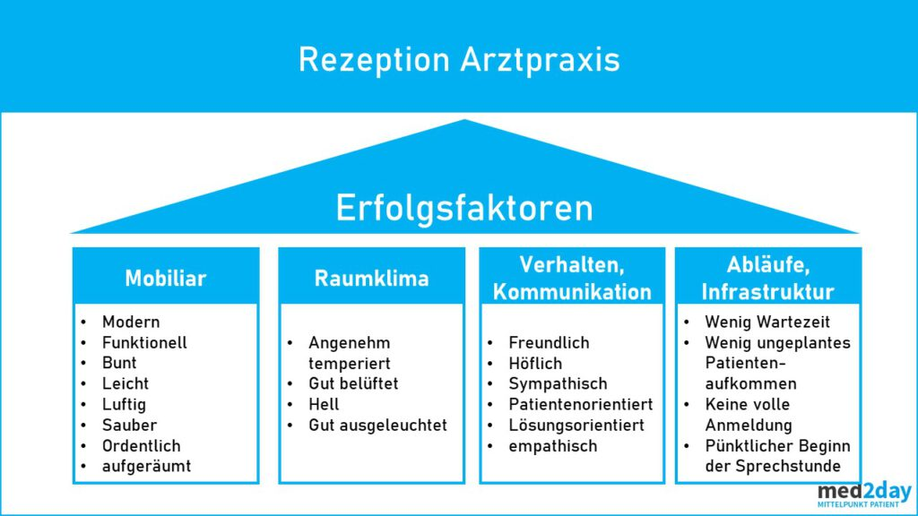 Empfang Arztpraxis