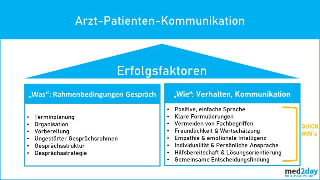 Ärztliche Gesprächsführung