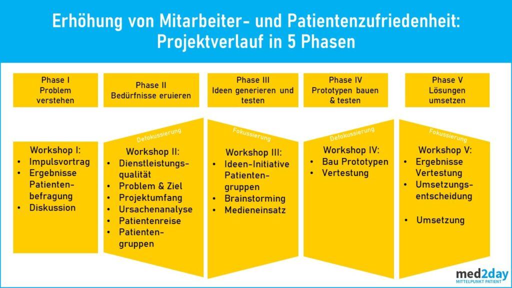 5 Phasen Prozessoptimierung Krankenhaus
